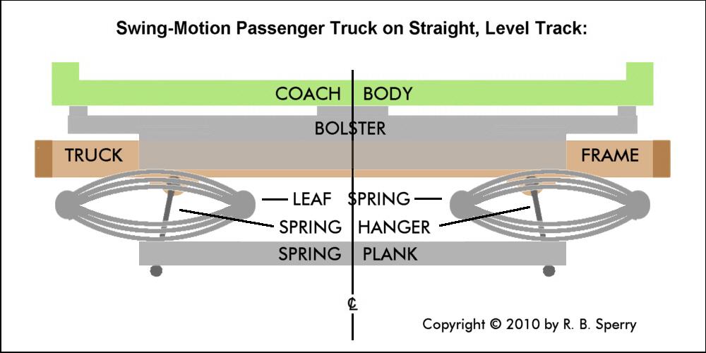 Pass-Truck-Lvl.jpg